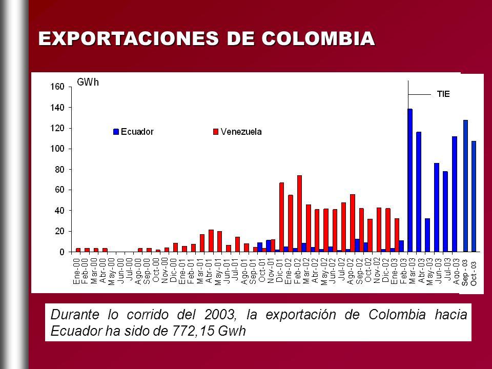 EXPORTACIONES DE COLOMBIA Durante lo corrido del 2003, la exportación de Colombia hacia Ecuador ha sido de 772,15 Gwh Sep - 03 Oct - 03