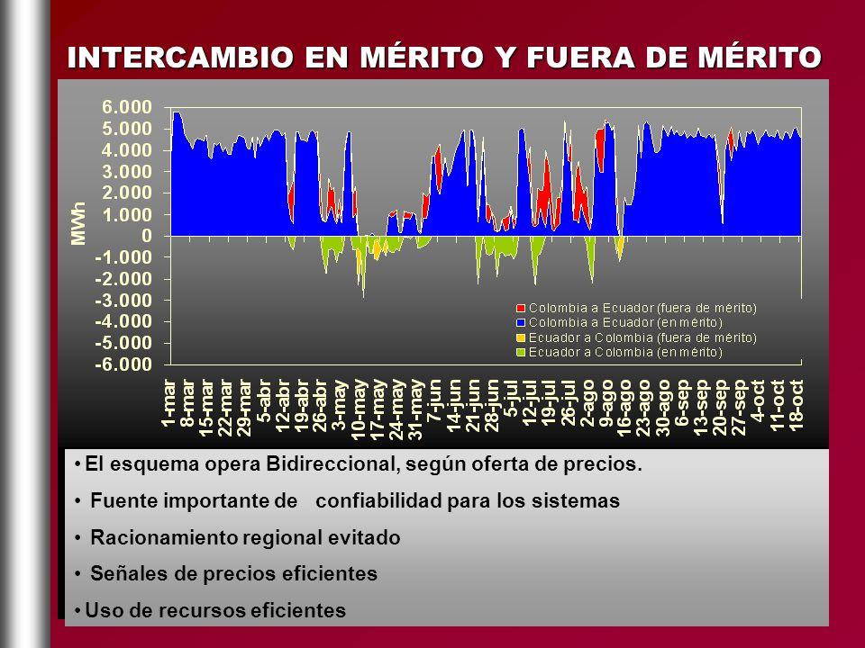 INTERCAMBIO EN MÉRITO Y FUERA DE MÉRITO El esquema opera Bidireccional, según oferta de precios. Fuente importante de confiabilidad para los sistemas