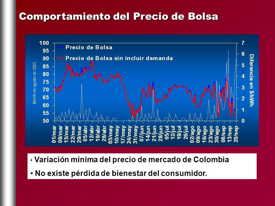 Comportamiento del Precio de Bolsa Variación mínima del precio de mercado de Colombia No existe pérdida de bienestar del consumidor.