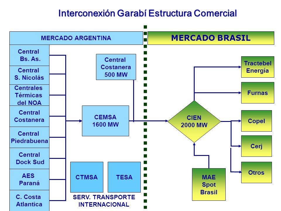 Interconexión Garabí Estructura Comercial SERV. TRANSPORTE INTERNACIONAL CEMSA 1600 MW CTMSA MERCADO ARGENTINA Copel MERCADO BRASIL Cerj TESA MAE Spot