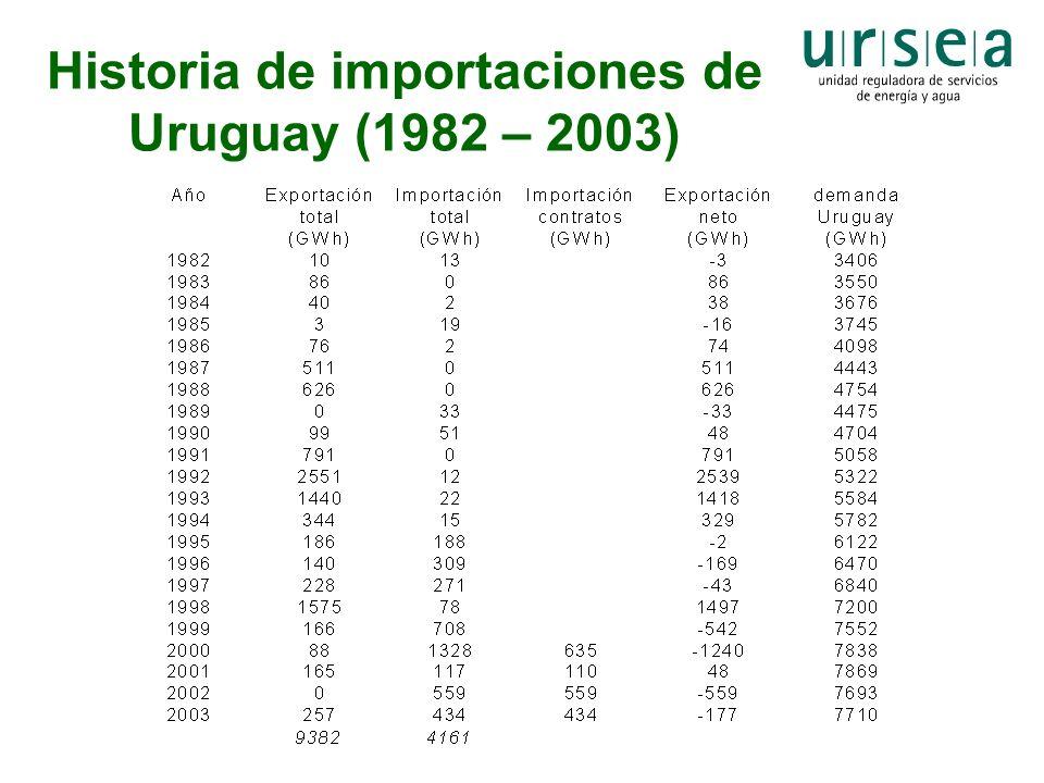 Historia de importaciones de Uruguay (1982 – 2003)