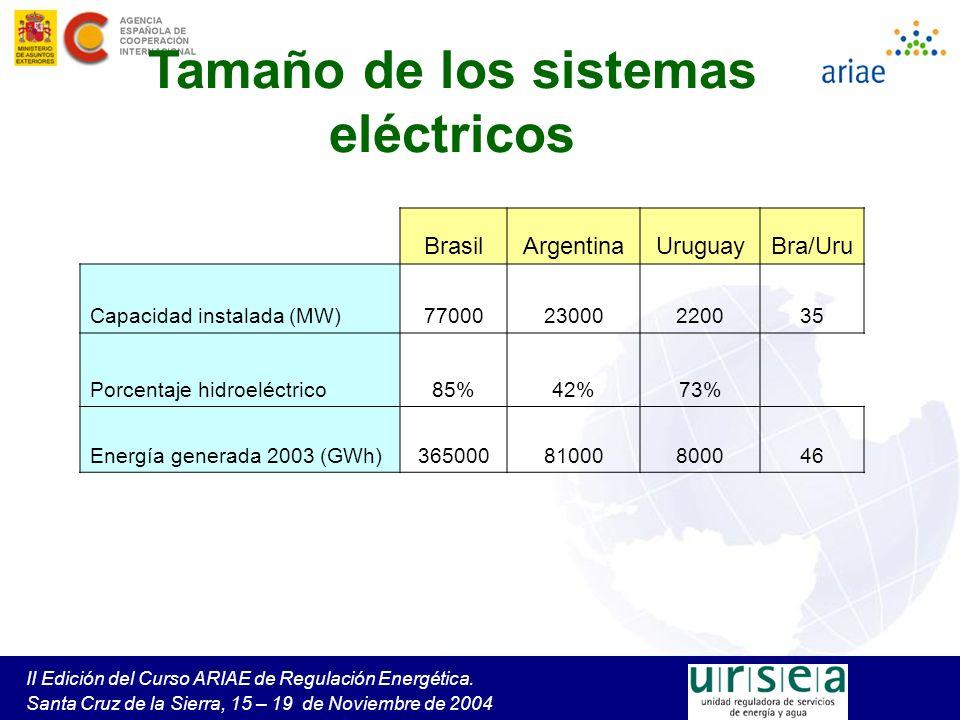 Intercambios Importación a Brasil –Contratos de potencia firme y energía asociada –Acuerdo comercial entre privados: CEMSA (Arg) y CIEN (Bra) –Operación: CAMMESA (Arg) y ONS (Bra) Para Brasil, son 2 generadores en la frontera si ONS decide importar, CAMMESA pide la energia a CIEN, en Argentina, pudiendo producir o comprar en el spot Importación a Argentina –Licitación de CAMMESA en mayo 2004, con base en Acuerdos de Provisión, y la legislación argentina –500 MW, en Garabí, de junio a noviembre de 2004 –Generación térmica no utilizada y generación hidroeléctrica de vertimiento, con precios diferentes, dependientes de precios MAE –A cuenta del Estado Argentino, pagada por el Fondo de Estabilización del MEM