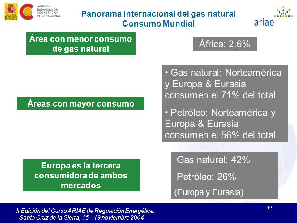 19 II Edición del Curso ARIAE de Regulación Energética. Santa Cruz de la Sierra, 15 - 19 noviembre 2004 Gas natural: Norteamérica y Europa & Eurasia c