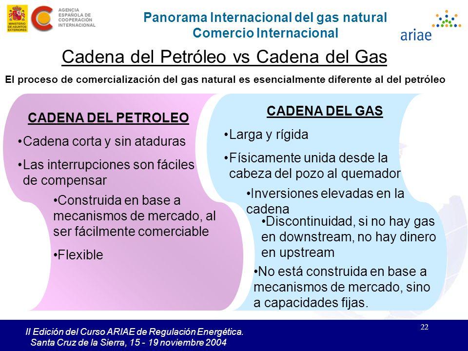 22 II Edición del Curso ARIAE de Regulación Energética. Santa Cruz de la Sierra, 15 - 19 noviembre 2004 Panorama Internacional del gas natural Comerci