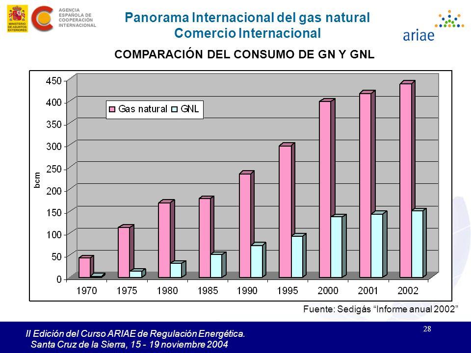28 II Edición del Curso ARIAE de Regulación Energética. Santa Cruz de la Sierra, 15 - 19 noviembre 2004 Panorama Internacional del gas natural Comerci