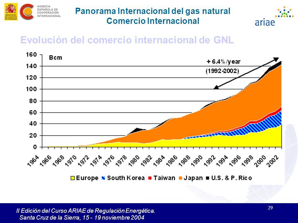 29 II Edición del Curso ARIAE de Regulación Energética. Santa Cruz de la Sierra, 15 - 19 noviembre 2004 Evolución del comercio internacional de GNL Pa