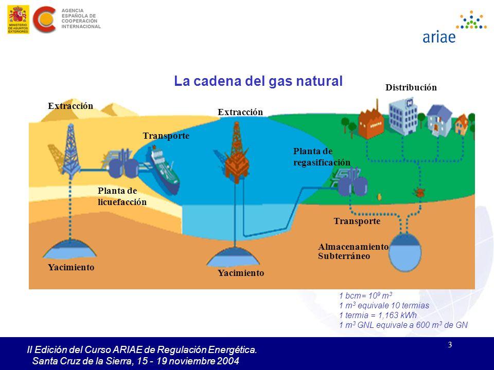 3 II Edición del Curso ARIAE de Regulación Energética. Santa Cruz de la Sierra, 15 - 19 noviembre 2004 Extracción Planta de licuefacción Transporte Ya
