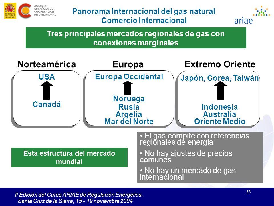 33 II Edición del Curso ARIAE de Regulación Energética. Santa Cruz de la Sierra, 15 - 19 noviembre 2004 Tres principales mercados regionales de gas co