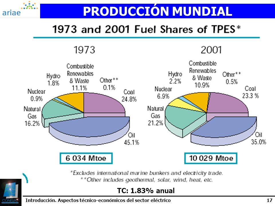 Introducción. Aspectos técnico-económicos del sector eléctrico17 PRODUCCIÓN MUNDIAL TC: 1.83% anual