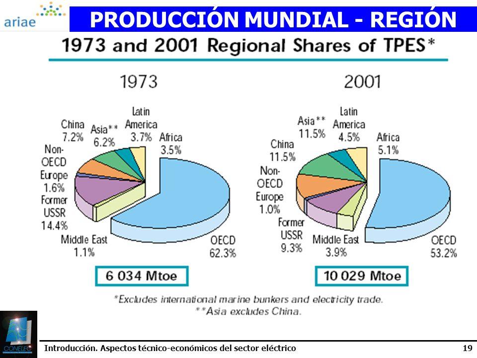 Introducción. Aspectos técnico-económicos del sector eléctrico19 PRODUCCIÓN MUNDIAL - REGIÓN