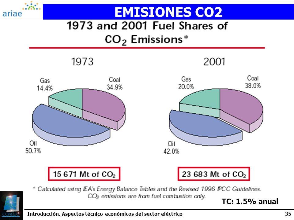 Introducción. Aspectos técnico-económicos del sector eléctrico35 EMISIONES CO2 TC: 1.5% anual