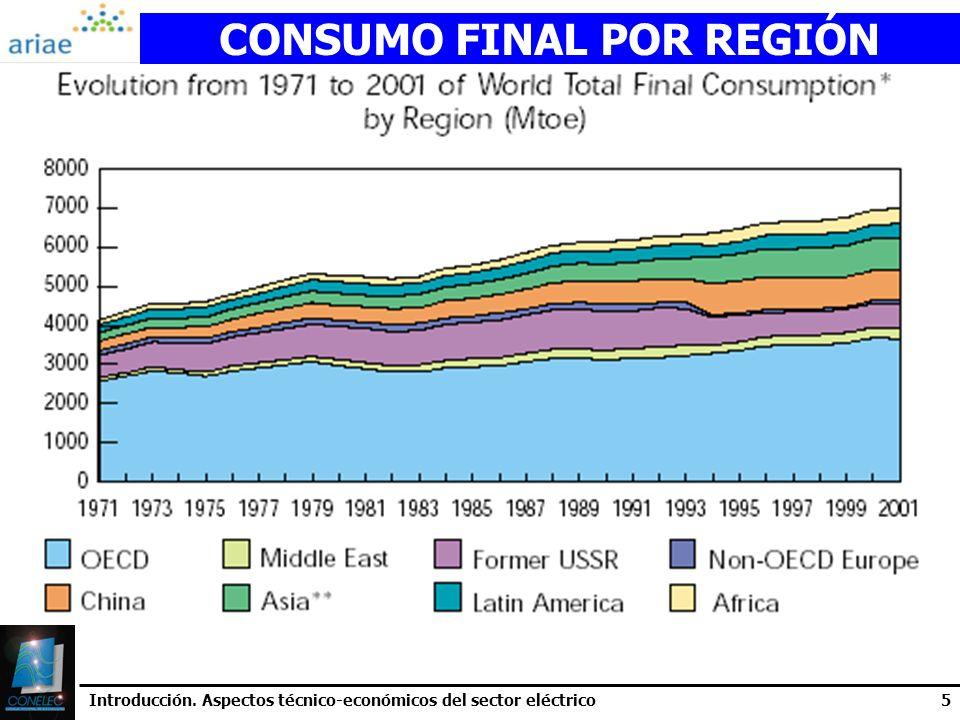 Introducción. Aspectos técnico-económicos del sector eléctrico5 CONSUMO FINAL POR REGIÓN
