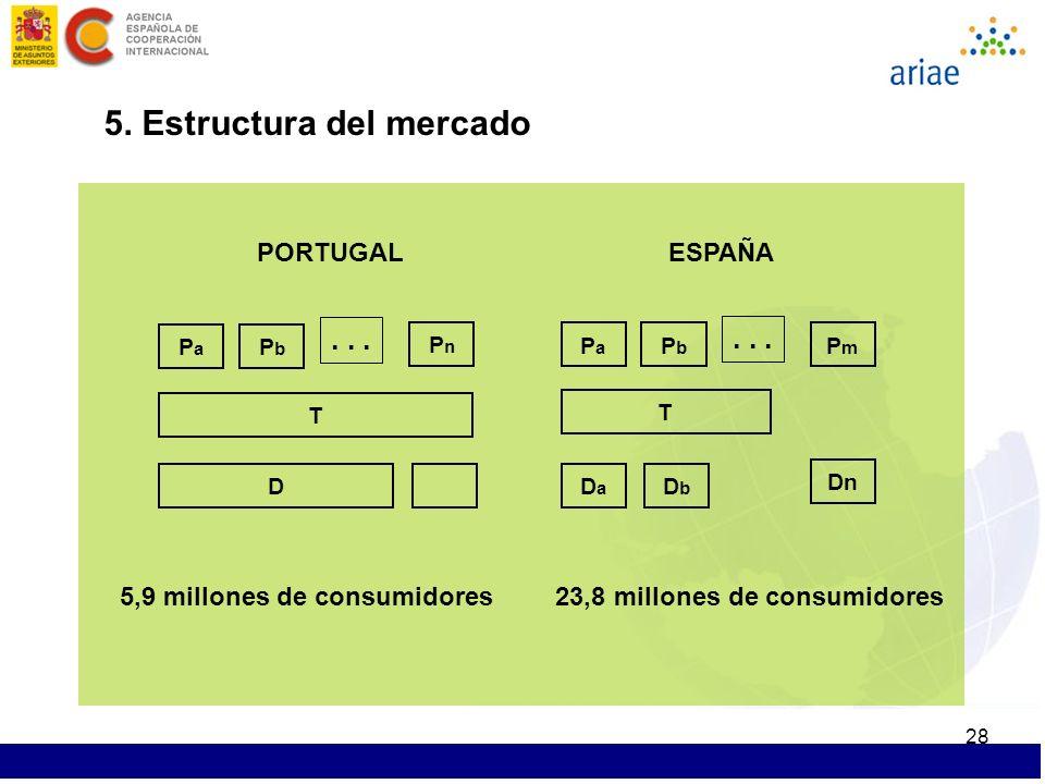 28 5. Estructura del mercado D T PaPa PbPb...