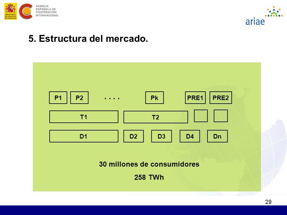 29 D1 T2.. PRE1 30 millones de consumidores 258 TWh T1 PRE2PkP2P1 D2D3D4Dn 5. Estructura del mercado.