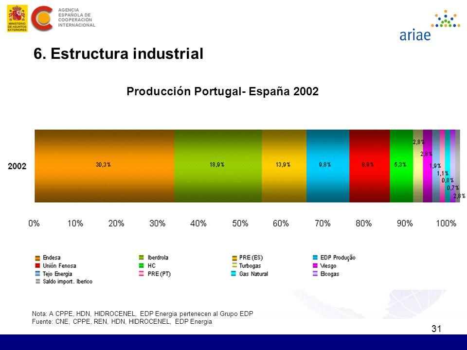 31 6. Estructura industrial Producción Portugal- España 2002 Nota: A CPPE, HDN, HIDROCENEL, EDP Energia pertenecen al Grupo EDP Fuente: CNE, CPPE, REN