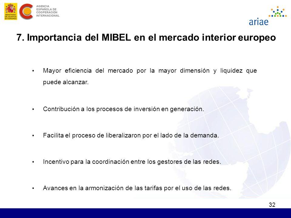 32 7. Importancia del MIBEL en el mercado interior europeo Mayor eficiencia del mercado por la mayor dimensión y liquidez que puede alcanzar. Contribu