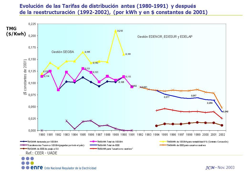 JCM – Nov. 2003 Evolución de las Tarifas de distribución antes (1980-1991) y después de la reestructuración (1992-2002), (por kWh y en $ constantes de