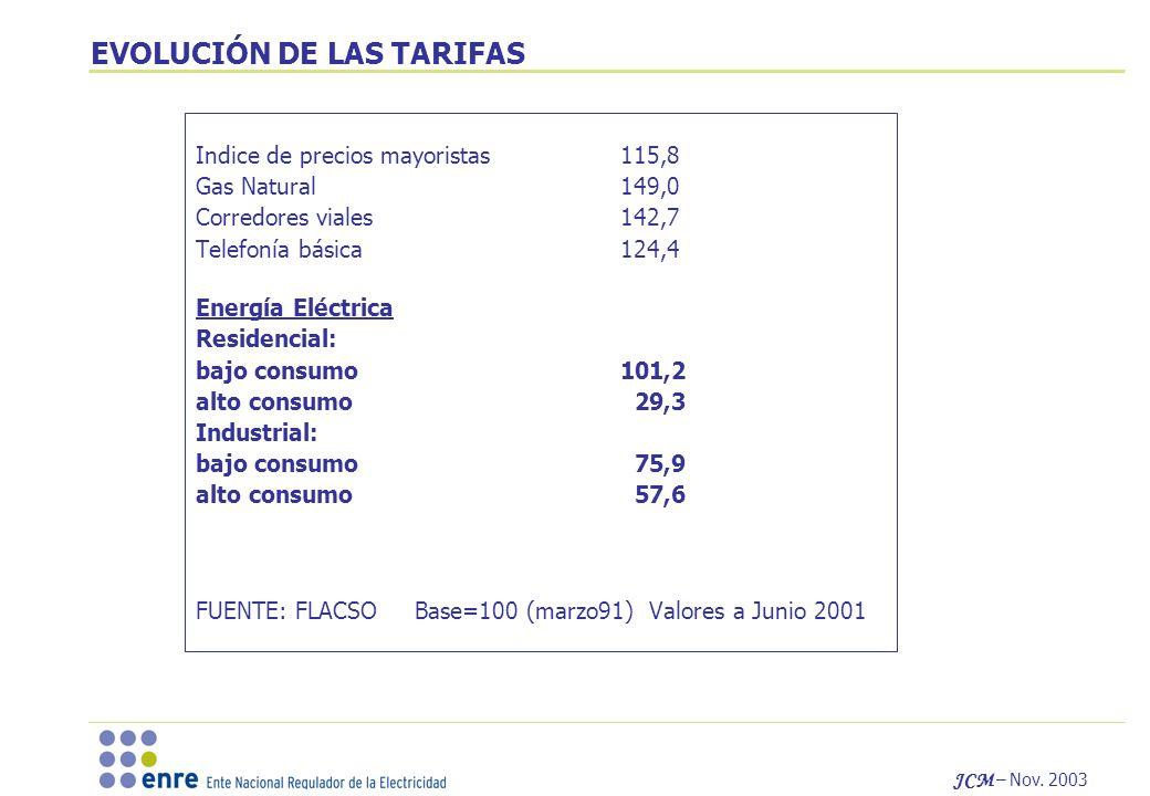 JCM – Nov. 2003 EVOLUCIÓN DE LAS TARIFAS Indice de precios mayoristas115,8 Gas Natural149,0 Corredores viales142,7 Telefonía básica124,4 Energía Eléct