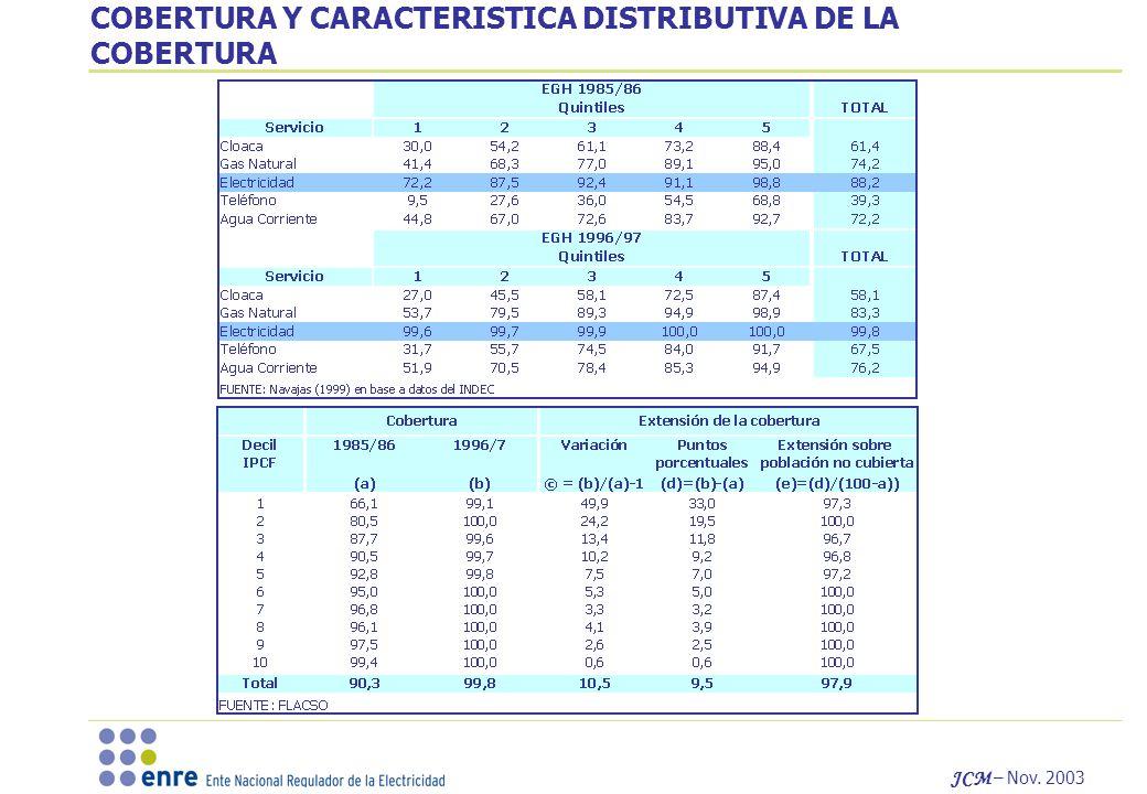 JCM – Nov. 2003 COBERTURA Y CARACTERISTICA DISTRIBUTIVA DE LA COBERTURA