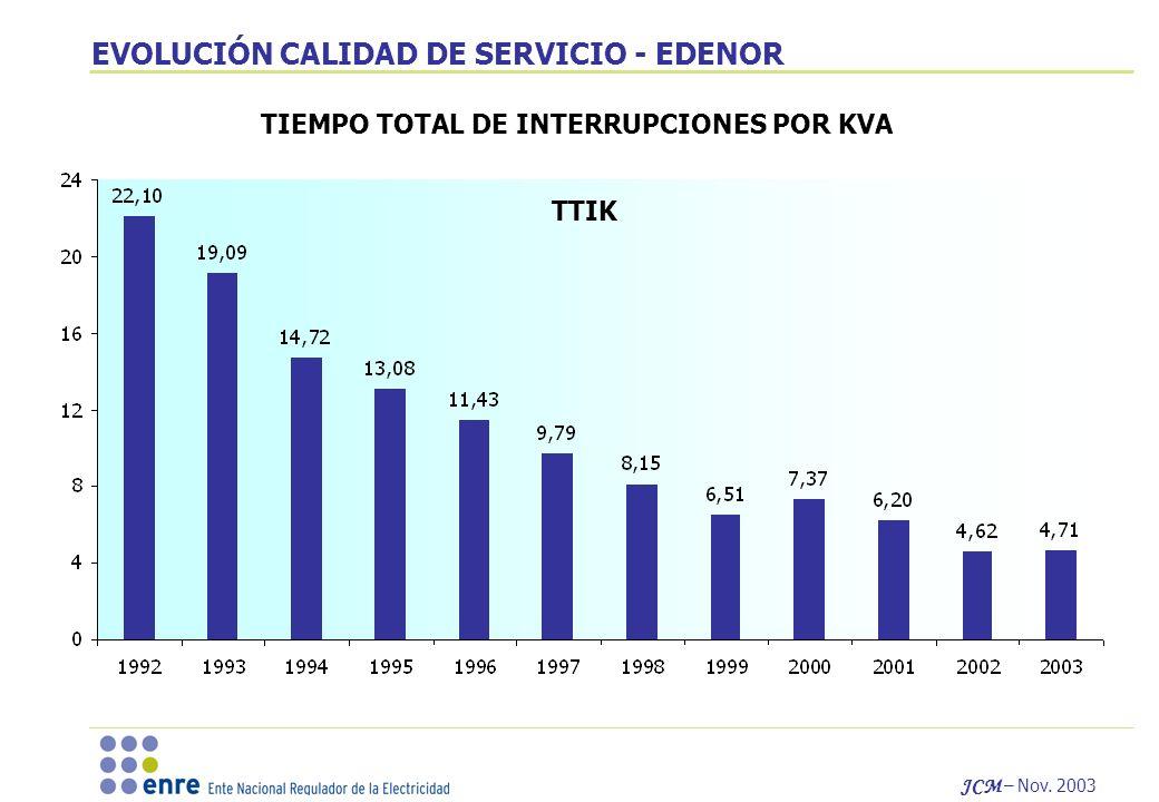 JCM – Nov. 2003 EVOLUCIÓN CALIDAD DE SERVICIO - EDENOR TIEMPO TOTAL DE INTERRUPCIONES POR KVA TTIK