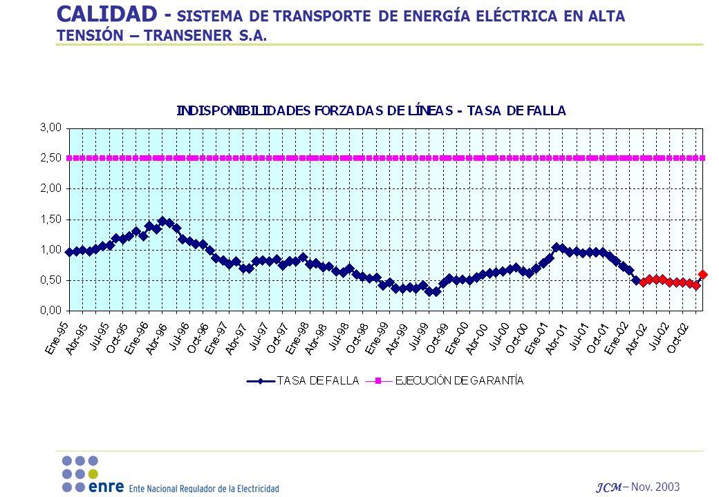 JCM – Nov. 2003 CALIDAD - SISTEMA DE TRANSPORTE DE ENERGÍA ELÉCTRICA EN ALTA TENSIÓN – TRANSENER S.A.