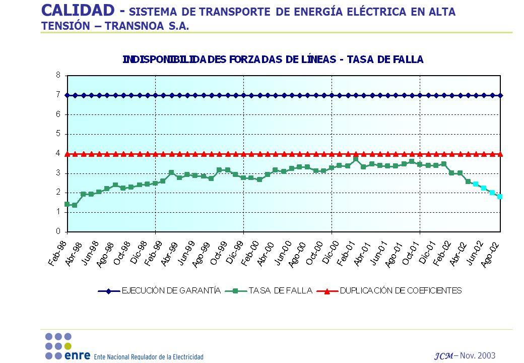 JCM – Nov. 2003 CALIDAD - SISTEMA DE TRANSPORTE DE ENERGÍA ELÉCTRICA EN ALTA TENSIÓN – TRANSNOA S.A.