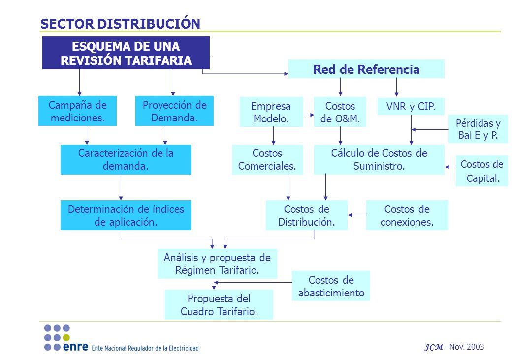 JCM – Nov. 2003 SECTOR DISTRIBUCIÓN Red de Referencia Campaña de mediciones. Proyección de Demanda. Caracterización de la demanda. Determinación de ín