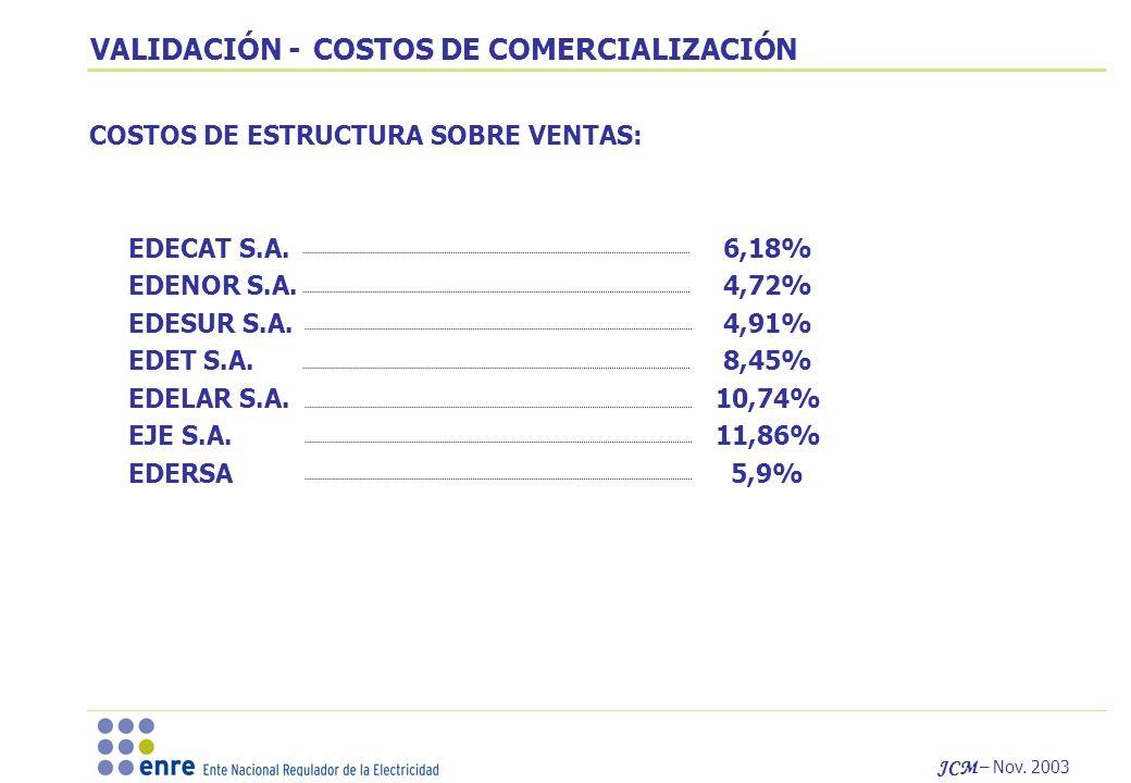 JCM – Nov. 2003 VALIDACIÓN - COSTOS DE COMERCIALIZACIÓN COSTOS DE ESTRUCTURA SOBRE VENTAS: EDECAT S.A. 6,18% EDENOR S.A. 4,72% EDESUR S.A. 4,91% EDET