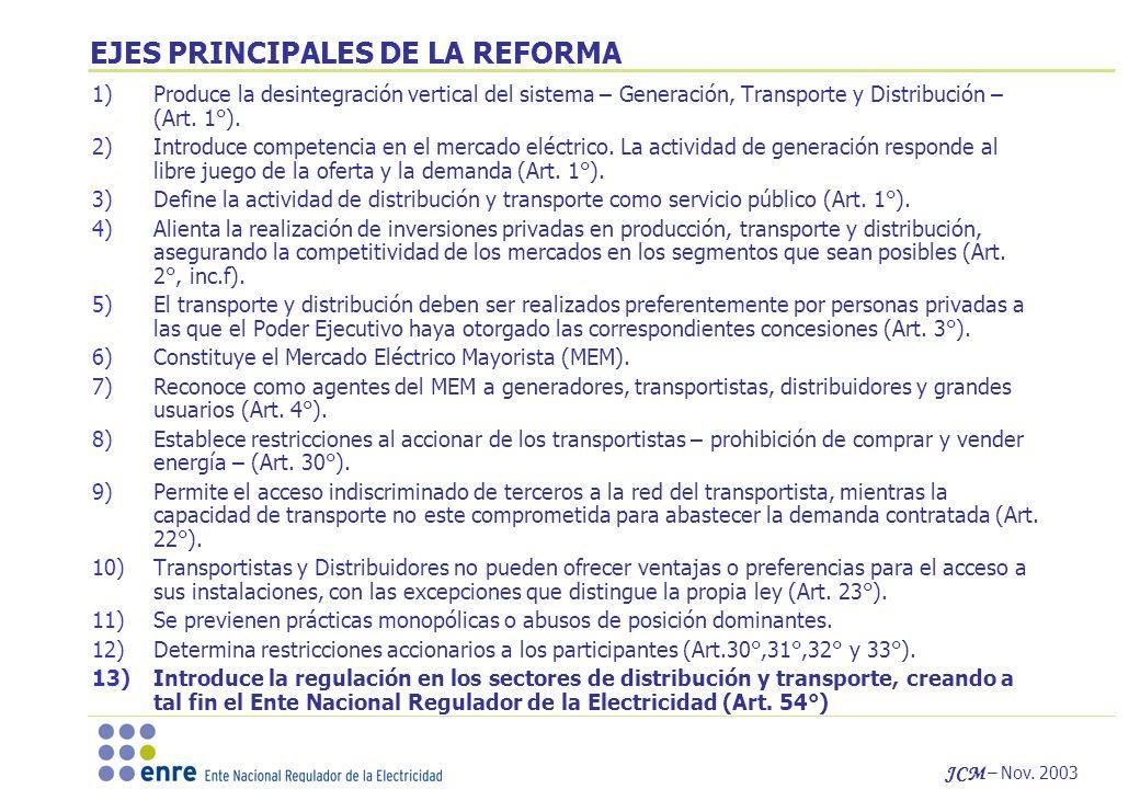 JCM – Nov. 2003 EJES PRINCIPALES DE LA REFORMA 1)Produce la desintegración vertical del sistema – Generación, Transporte y Distribución – (Art. 1°). 2