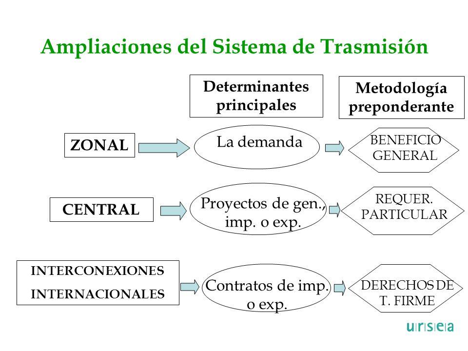 Ampliaciones del Sistema de Trasmisión ZONAL CENTRAL INTERCONEXIONES INTERNACIONALES Determinantes principales Metodología preponderante Proyectos de