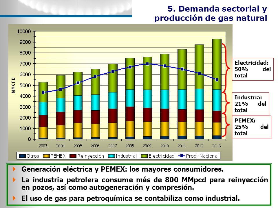 5. Demanda sectorial y producción de gas natural Electricidad: 50% del total PEMEX: 25% del total Industria: 21% del total Generación eléctrica y PEME