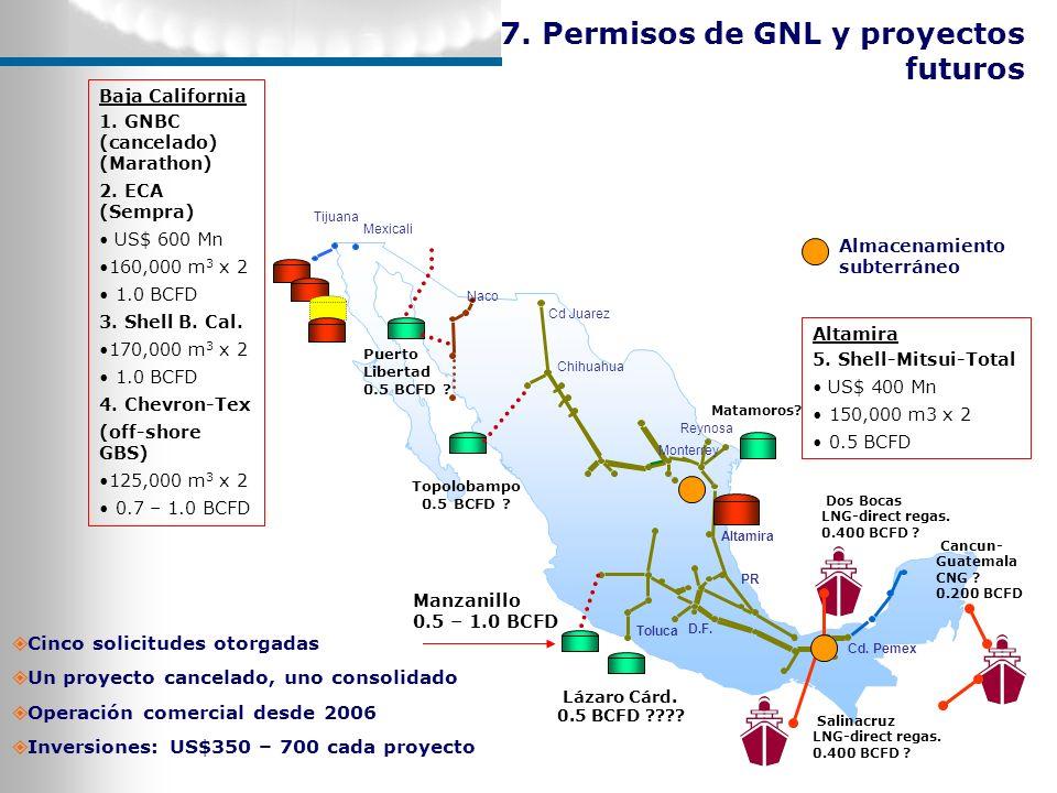 Cinco solicitudes otorgadas Un proyecto cancelado, uno consolidado Operación comercial desde 2006 Inversiones: US$350 – 700 cada proyecto 7. Permisos