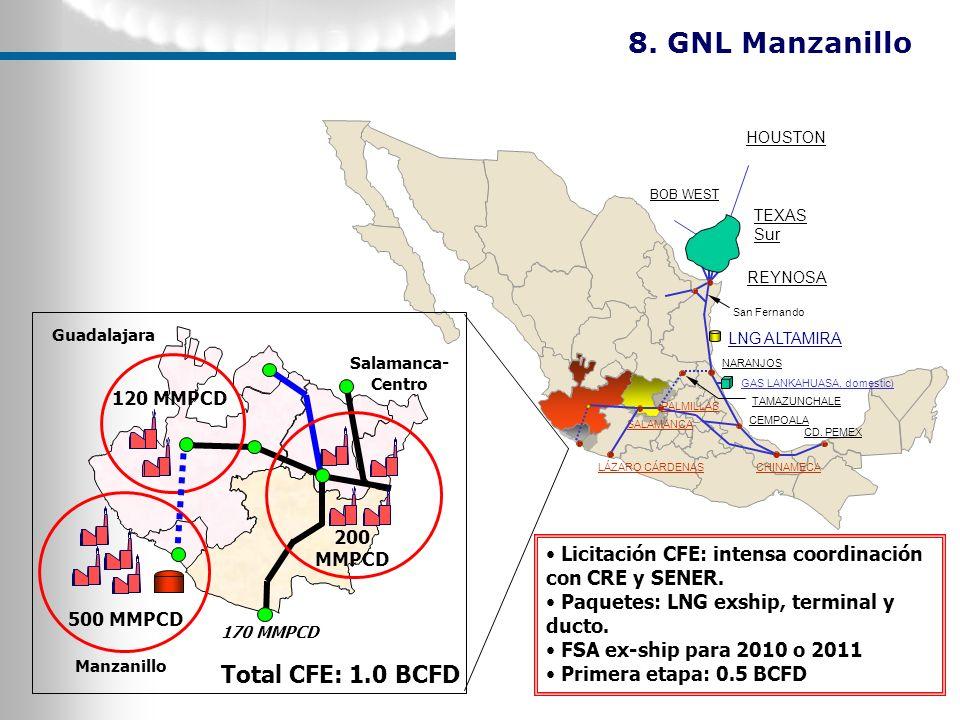 ROSARITO EL ENCINO TORREON DURANGO CC NORTE IV (Torreon ) (585 MW) 2.9 x 10 6 [m 3 / d] IPP (2) GAS CC CHIHUAHUA III (259 MW) 1.4 x 10 6 [m 3 / d] IPP (1) GAS CC SAMALAYUCA II (506 MW) 2.89 x 10 6 [m 3 / d] BLT (1) GAS CT SAMALAYUCA I (316 MW) 2.8 x 10 6 [m 3 / d] OR (1) GAS CT CHIHUAHUA II (437.7 MW) 2.15 x 10 6 [m 3 /d] BTL (8) GAS TG/CC EL ENCINO (TV 65, TOTAL131MW) 1.2 x 10 6 [m 3 / d] FPW (8) GAS CT FCO.