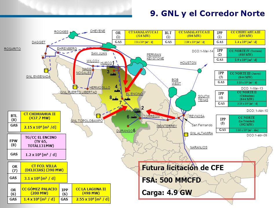 ROSARITO EL ENCINO TORREON DURANGO CC NORTE IV (Torreon ) (585 MW) 2.9 x 10 6 [m 3 / d] IPP (2) GAS CC CHIHUAHUA III (259 MW) 1.4 x 10 6 [m 3 / d] IPP