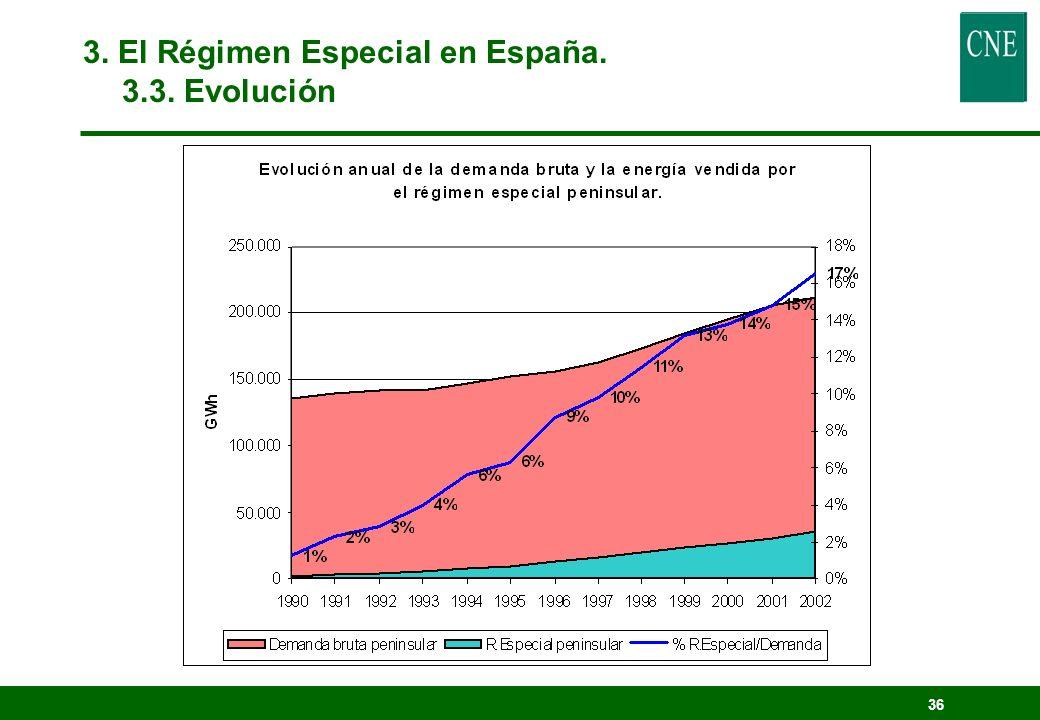 35 3. El Régimen Especial en España. 3.3. Evolución