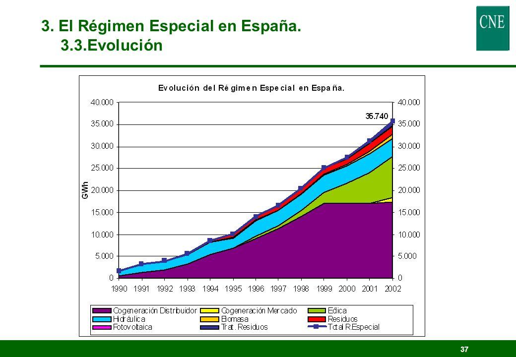 36 3. El Régimen Especial en España. 3.3. Evolución