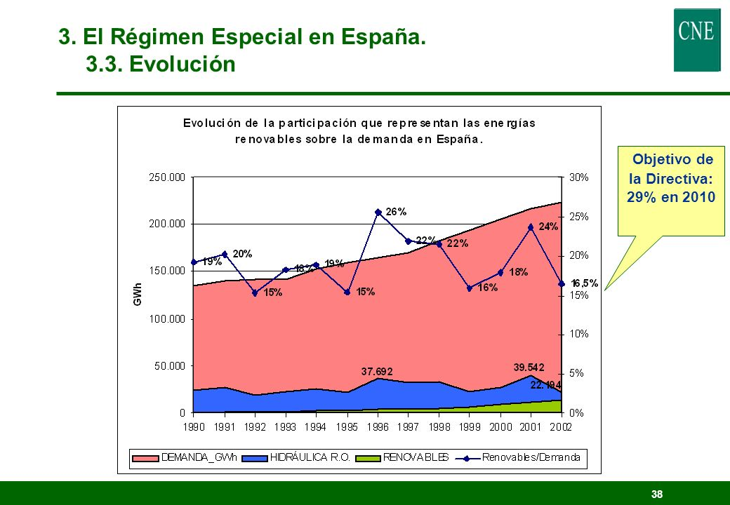 37 3. El Régimen Especial en España. 3.3.Evolución