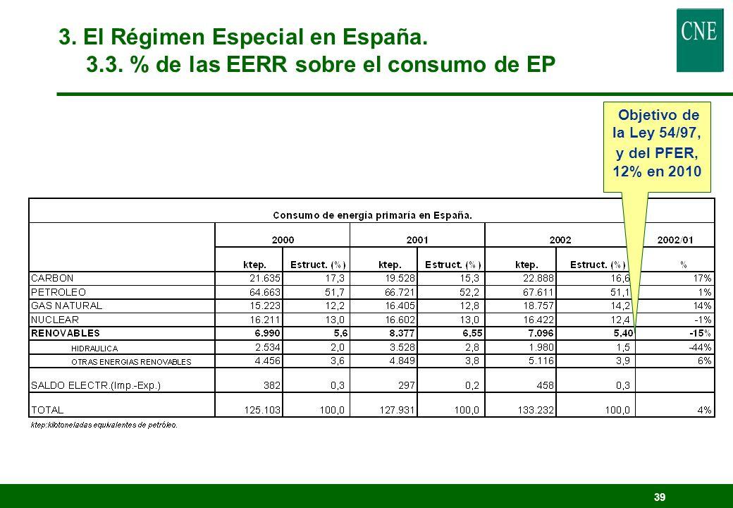 38 Objetivo de la Directiva: 29% en 2010 3. El Régimen Especial en España. 3.3. Evolución