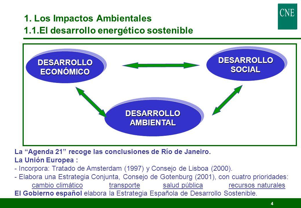 14 1.Los Impactos Ambientales. DIRECTIVA 2003/96/CE: Imposición de productos energéticos.
