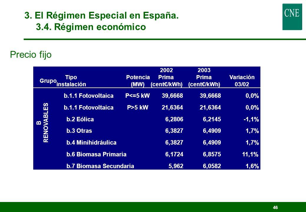 45 20022003 Grupo Tipo instalación Potencia (MW) Prima (cent/kWh) Prima (cent/kWh) Variación 03/02 Aa.1 y a.2 CogeneraciónP<=102,21772,1276-4,1% b.1.1 FotovoltaicaP<=5 kW36,0607 0,0% b.1.1P>5 kW18,0304 0,0% b.1.2 Solar termoeléctrica12,0202 0,0% B Renovables b.2 Eólica2,89692,664-8,0% b.3 Otras3,00512,9464-2,0% b.4 Minihidráulica3,00512,9464-2,0% b.6 Biomasa Primaria2,78873,32519,2% b.7 Biomasa SEcundaria2,57832,5136-2,5% C Residuos (RSU, Industriales, Otros)P<=102,15162,1336-0,8% Articulo 31 RD2818/19980,5830,577-1,0% D Trat.