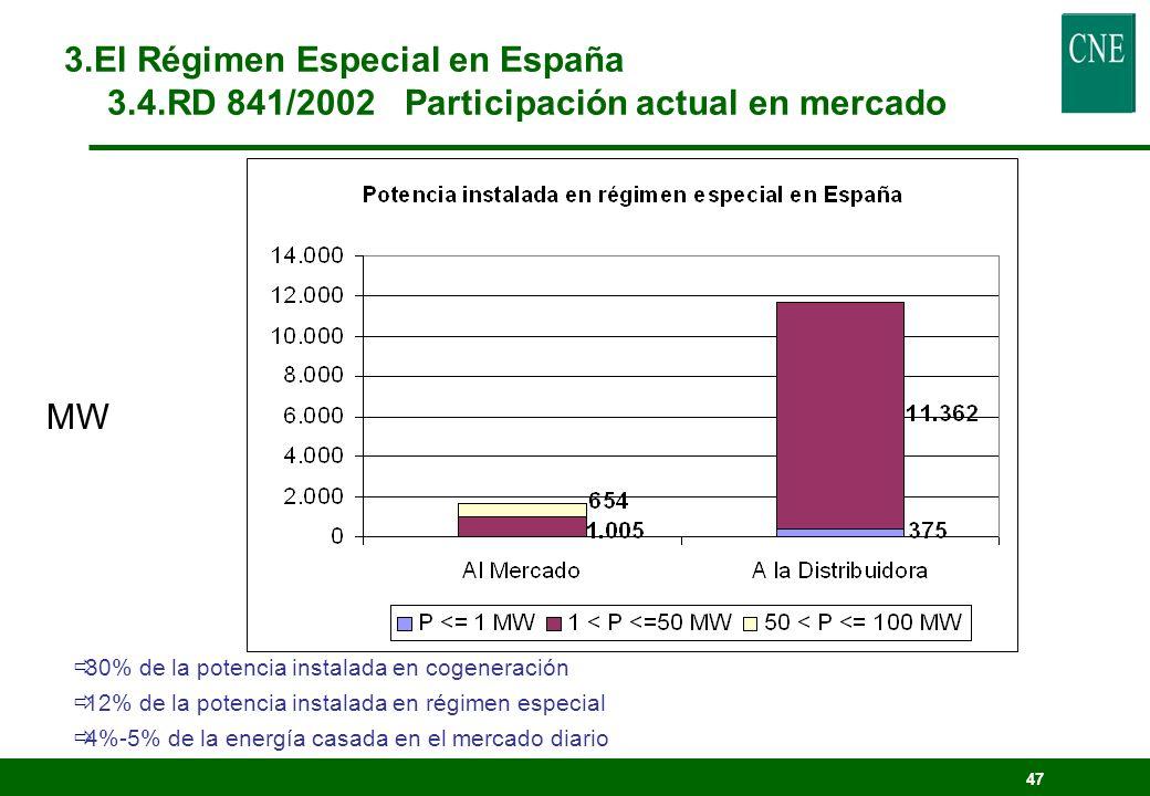 46 20022003 Grupo Tipo instalación Potencia (MW) Prima (cent/kWh) Prima (cent/kWh) Variación 03/02 b.1.1 FotovoltaicaP<=5 kW39,6668 0,0% b.1.1 FotovoltaicaP>5 kW21,6364 0,0% B RENOVABLES b.2 Eólica6,28066,2145-1,1% b.3 Otras6,38276,49091,7% b.4 Minihidráulica6,38276,49091,7% b.6 Biomasa Primaria6,17246,857511,1% b.7 Biomasa Secundaria5,9626,05821,6% Precio fijo 3.