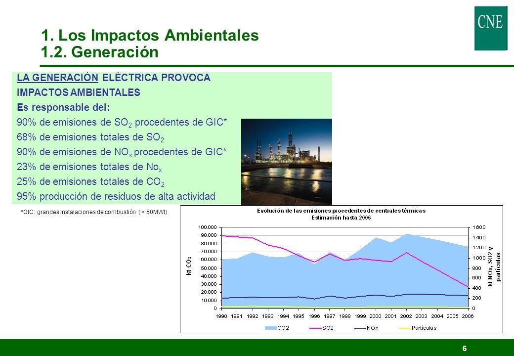 6 LA GENERACIÓN ELÉCTRICA PROVOCA IMPACTOS AMBIENTALES Es responsable del: 90% de emisiones de SO 2 procedentes de GIC* 68% de emisiones totales de SO 2 90% de emisiones de NO x procedentes de GIC* 23% de emisiones totales de No x 25% de emisiones totales de CO 2 95% producción de residuos de alta actividad *GIC: grandes instalaciones de combustión ( > 50MWt) 1.