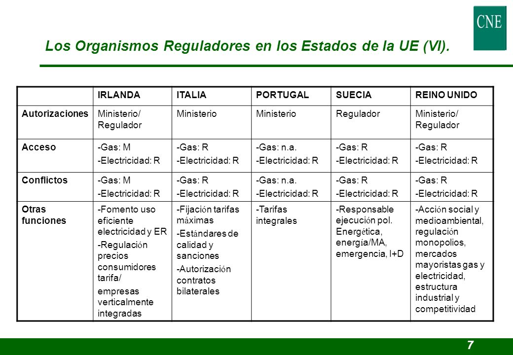 IRLANDAITALIAPORTUGALSUECIAREINO UNIDO AutorizacionesMinisterio/ Regulador Ministerio ReguladorMinisterio/ Regulador Acceso-Gas: M -Electricidad: R -G