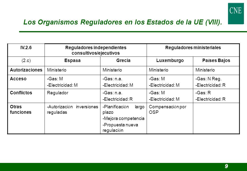 IV.2.6Reguladores independientes consultivos/ejecutivos Reguladores ministeriales (2.c)Espa ñ aGreciaLuxemburgoPa í ses Bajos AutorizacionesMinisterio Acceso-Gas: M -Electricidad: M -Gas: n.a.