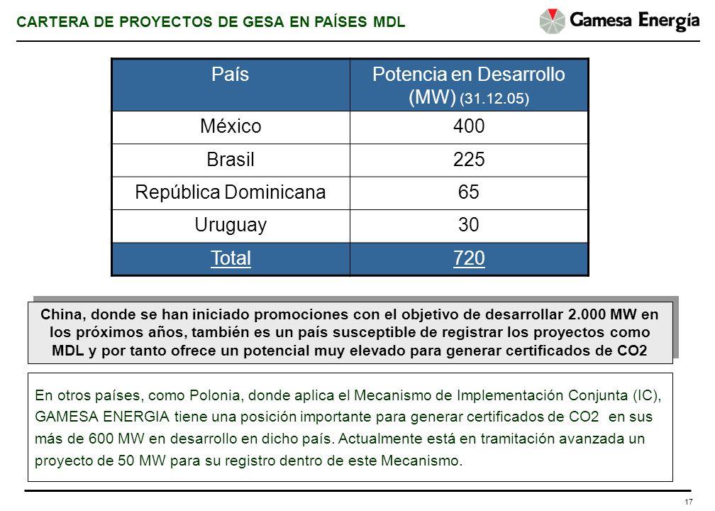 17 PaísPotencia en Desarrollo (MW) (31.12.05) México400 Brasil225 República Dominicana65 Uruguay30 Total720 CARTERA DE PROYECTOS DE GESA EN PAÍSES MDL