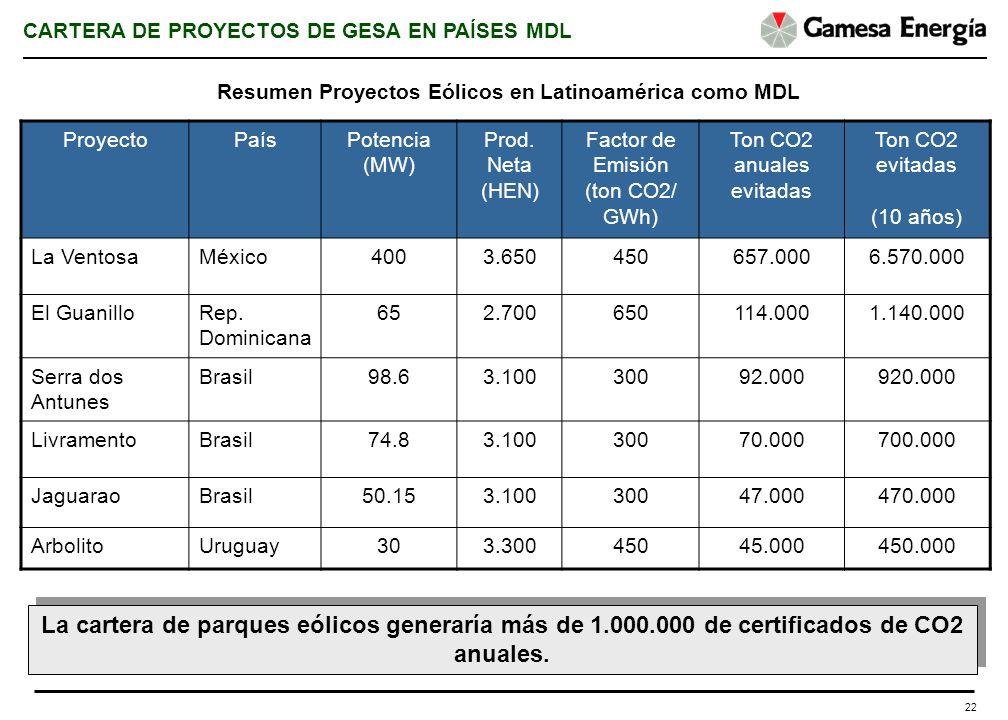 22 Resumen Proyectos Eólicos en Latinoamérica como MDL ProyectoPaísPotencia (MW) Prod. Neta (HEN) Factor de Emisión (ton CO2/ GWh) Ton CO2 anuales evi