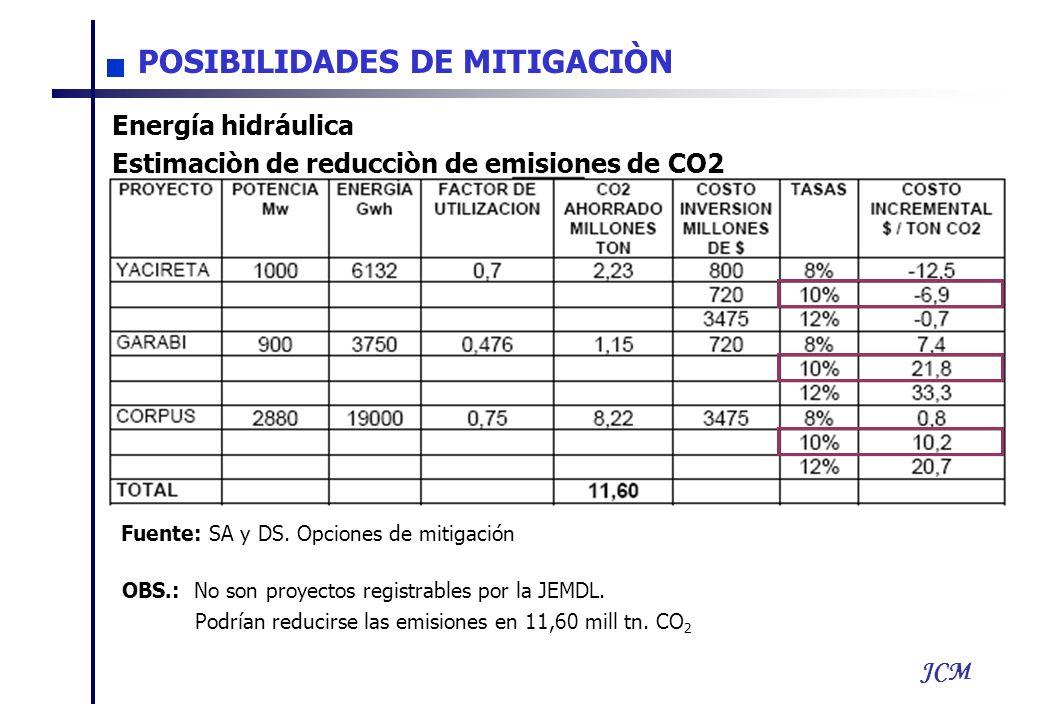 JCM Energía hidráulica Estimaciòn de reducciòn de emisiones de CO2 Fuente: SA y DS. Opciones de mitigación OBS.: No son proyectos registrables por la