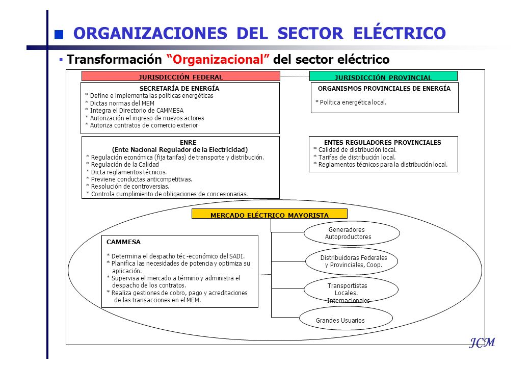 JCM ORGANIZACIONES DEL SECTOR ELÉCTRICO JURISDICCIÓN FEDERAL JURISDICCIÓN PROVINCIAL SECRETARÍA DE ENERGÍA * Define e implementa las políticas energéticas * Dictas normas del MEM * Integra el Directorio de CAMMESA * Autorización el ingreso de nuevos actores * Autoriza contratos de comercio exterior ORGANISMOS PROVINCIALES DE ENERGÍA * Política energética local.