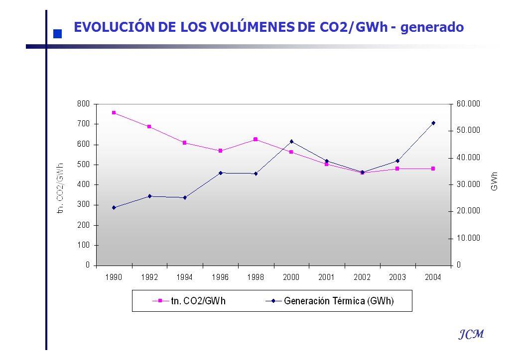 JCM EVOLUCIÓN DE LOS VOLÚMENES DE CO2/GWh - generado