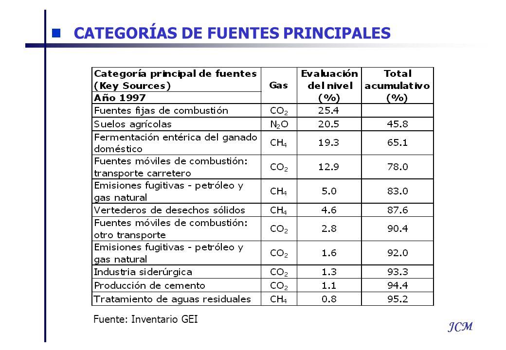 JCM CATEGORÍAS DE FUENTES PRINCIPALES Fuente: Inventario GEI